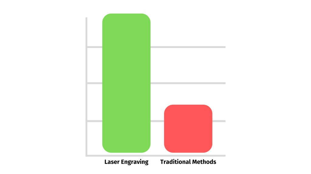 example of the lifespan of laser engraving